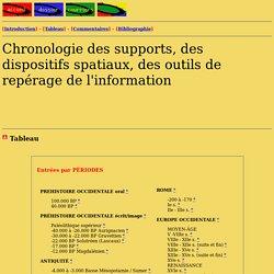 Chronologie des supports, des dispositifs spatiaux, des outils de repérage de l'information. Sylvie FAYET-SCRIBE