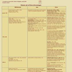 Chronologie historique de l'Asie centrale