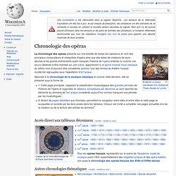 Chronologie des opéras