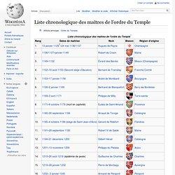 Liste chronologique des maîtres de l'ordre du Temple