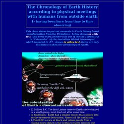 Chronology of Earth History acc ETs