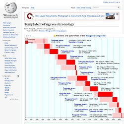 Template:Tokugawa chronology (Japan)