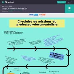 Infographie - circulaire de missions des profs-docs, 2017