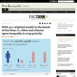 With 41% of global wealth in the hands of less than 1%, elites and citizens agree inequality is a top priority
