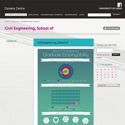 Civil Engineering, School of