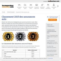 Classement 2015 des Assurances Auto