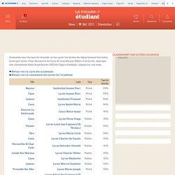 Classement 2015 des lycées CALVADOS – Figaro Etudiant