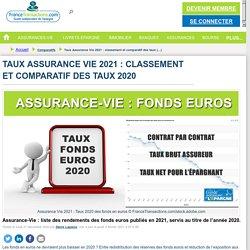 Taux Assurance Vie 2021 : classement et comparatif des taux 2020 : Comparatifs