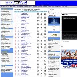 classement européen des clubs, classement complet