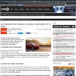 Au classement des marques, le secteur automobile met le turbo