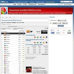 Le Classement mondial FIFA/Coca-Cola - Classement complet