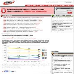 Classement des navigateurs les + utilisés en France