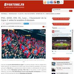 PSG, ASSE, OM, OL, Losc… Classement de la Ligue 1 selon le nombre d'abonnés