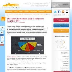 Classement des meilleurs outils de veille sur le marché en 2013