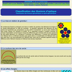 Classification des illusions d'optique