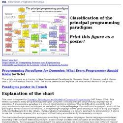 Classification of the principal programming paradigms