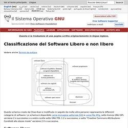 Classificazione del Software Libero e non libero - Progetto GNU - Free Software Foundation