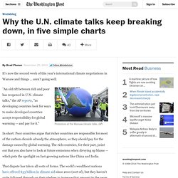 Why the U.N. climate talks keep breaking down, in five simple charts