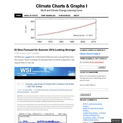 Climate Charts & Graphs | My R and Climate Change Learning Curve