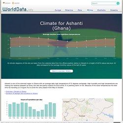 Climate in Ashanti, Ghana