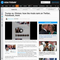 Trump vs. Clinton: how the rivals rank on Twitter, Facebook, more