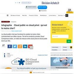 Cloud public vs cloud privé : qui est le moins cher?