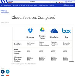 Cloud Services Compared