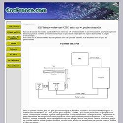 CNC amateur et profi