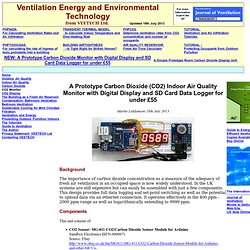 CO2 Carbon Dioxide Monitor