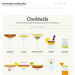 Cocktails - Information is Beautiful