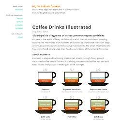 Coffee drinks illustrated - Lokesh Dhakar