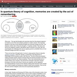In quantum theory of cognition, memories are created by the act of remembering