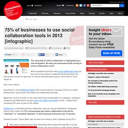 75% of businesses to use social collaboration tools in 2013 [infographic]