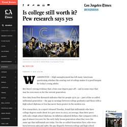 Is college still worth it? Pew research says yes