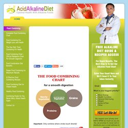 Food Combining Chart – Official Reference Chart For Smooth Digestion « Alkaline Foods & Alkaline Diet