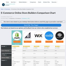 E-Commerce Online Store Builders Comparison Chart for 2016