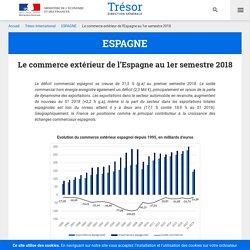 Le commerce extérieur de l'Espagne au 1er semestre 2018 - ESPAGNE