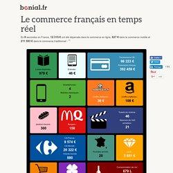 Le commerce français en temps réel- Bonial.fr