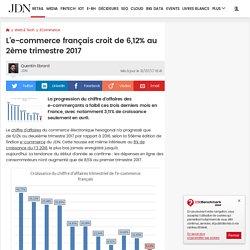 L'e-commerce français croit de 6,12% au 2ème trimestre 2017
