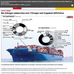Nos échanges commerciaux avec l'étranger sont largement déficitaires - Économie en Guadeloupe