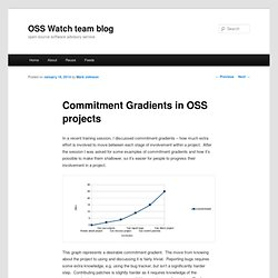 Commitment Gradients in OSS projects