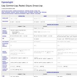 Lisp: Common Lisp, Scheme, Clojure, Emacs Lisp - Hyperpolyglot