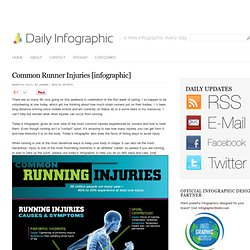 Common Runner Injuries [infographic]