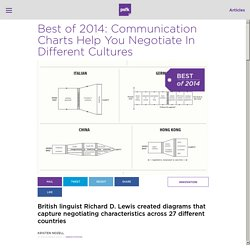 Best of 2014: Communication Charts Help You Negotiate In Different Cultures