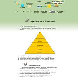 Communication orale - Pyramide A.Maslow