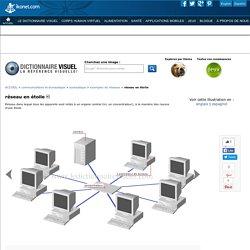 communications et bureautique > bureautique > exemples de réseaux > réseau en étoile image