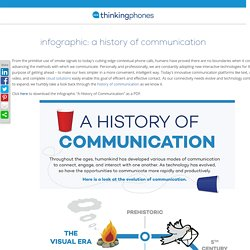 History of Communications Infographic
