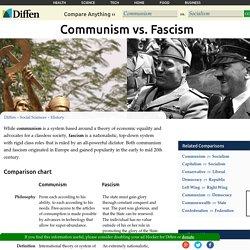 Communism vs Fascism