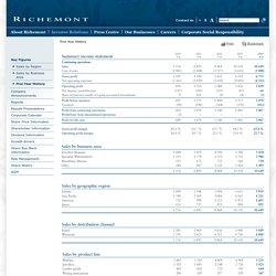 Compagnie Financière Richemont SA - Five Year History