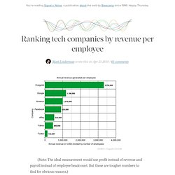 Ranking tech companies by revenue per employee